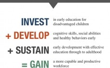 The Benefits of Early Learning Programs in Reducing Inequality and Promoting Upward Mobility: the Research of Dr. James Heckman Part 1